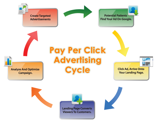 PPC Advertising For Manufacturers